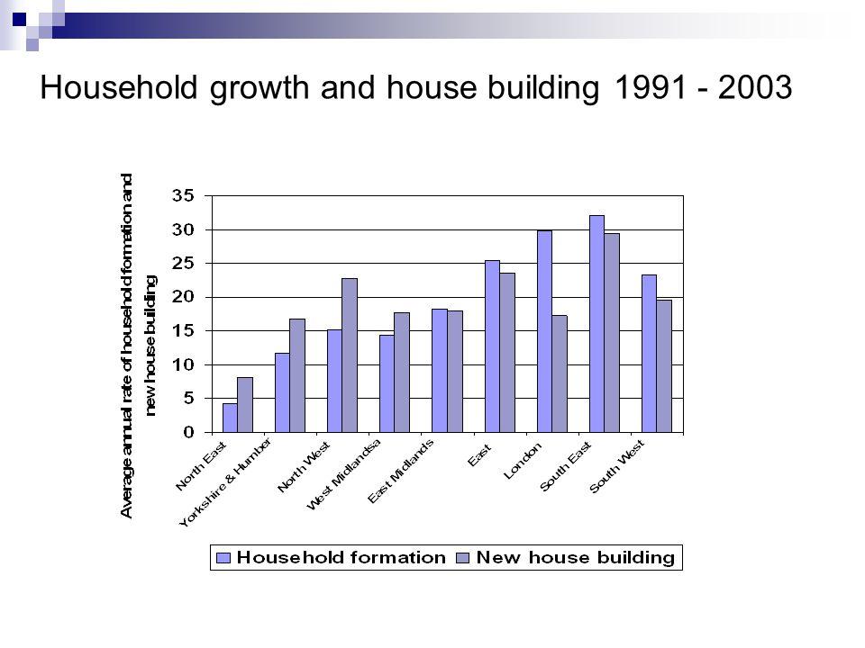 Rental returns ( Inner London) Return 2001 2002 2003 2004 2005 2006 Income 5.6% 4.6% 4.0% 4.1% 3.8% 3.9% Capital 15.8% 13.7% 2.4% 1.8% 5.1%10.1% Total 22.2% 18.9% 6.5% 5.9% 9.0%14.4% Source : IPD UK Residential Index