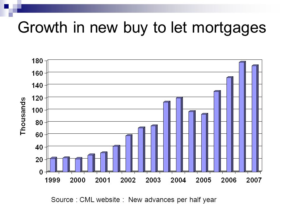 Growth in private rented sector in England SEH : Households