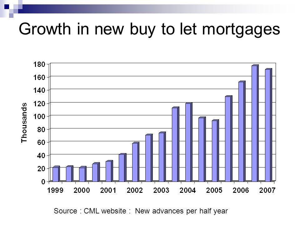 Broad and Narrow Intermediate Housing Market in 2006