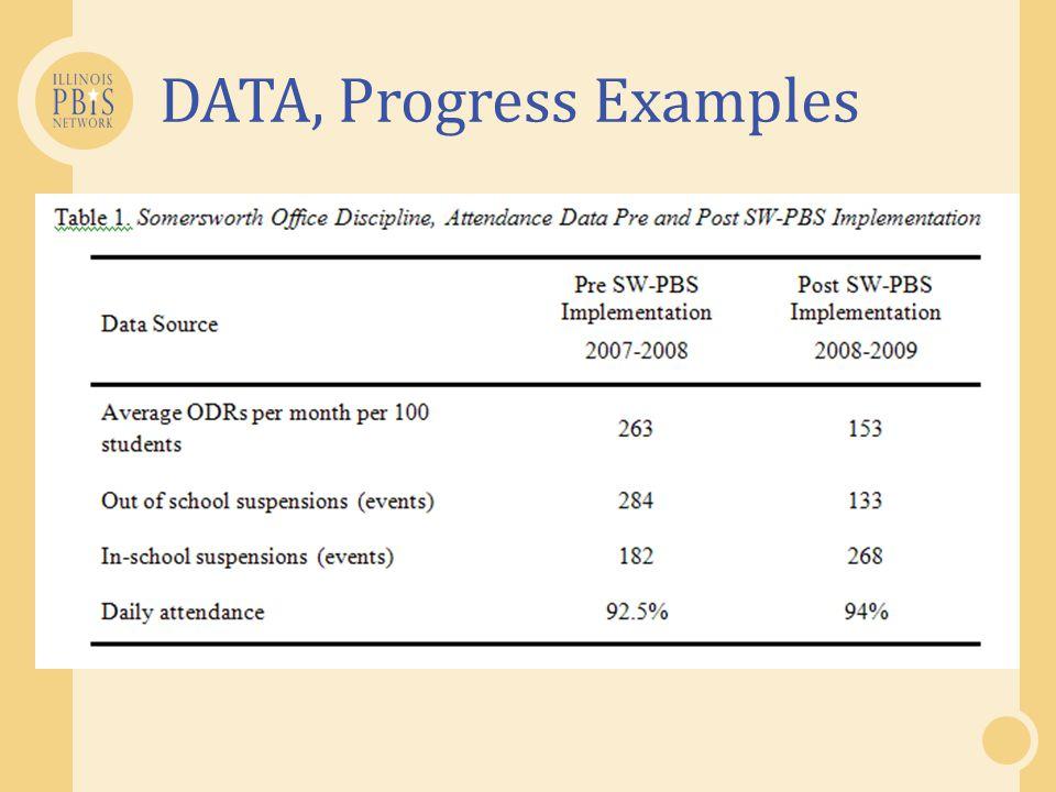 DATA, Progress Examples