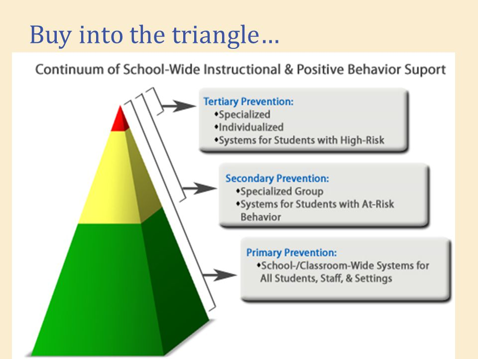 Management / Policy District Policy Administrative leadership Active Prioritize PBIS on meeting minutes, school-wide communication, in daily practices School policies reflect PBIS Student and faculty handbook Disciplinary consequences