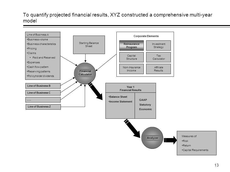13 To quantify projected financial results, XYZ constructed a comprehensive multi-year model Line of Business A Business volume Business characteristics Pricing Claims Paid and Reserved Expenses Cash flow pattern Reserving patterns Policyholder dividends Line of Business B Line of Business C...