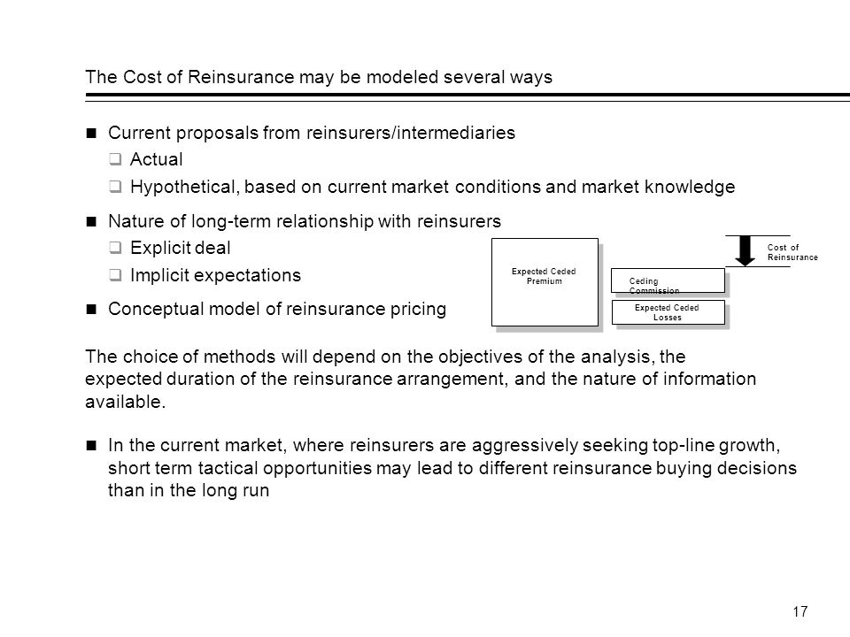 17 The Cost of Reinsurance may be modeled several ways Current proposals from reinsurers/intermediaries Actual Hypothetical, based on current market conditions and market knowledge Nature of long-term relationship with reinsurers Explicit deal Implicit expectations Conceptual model of reinsurance pricing In the current market, where reinsurers are aggressively seeking top-line growth, short term tactical opportunities may lead to different reinsurance buying decisions than in the long run The choice of methods will depend on the objectives of the analysis, the expected duration of the reinsurance arrangement, and the nature of information available.