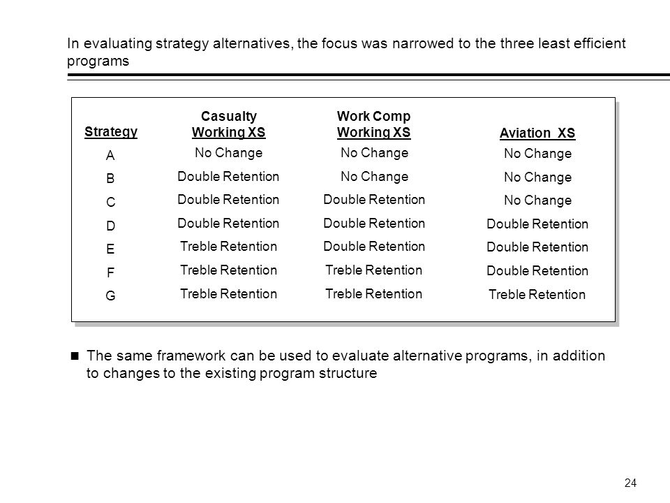 24 In evaluating strategy alternatives, the focus was narrowed to the three least efficient programs Strategy A B C D E F G Casualty Working XS No Change Double Retention Treble Retention Work Comp Working XS No Change Double Retention Treble Retention Aviation XS No Change Double Retention Treble Retention The same framework can be used to evaluate alternative programs, in addition to changes to the existing program structure