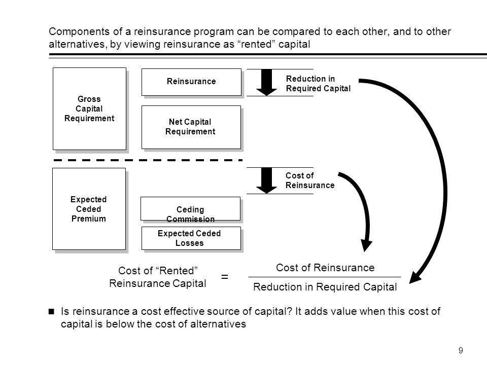 9 Components of a reinsurance program can be compared to each other, and to other alternatives, by viewing reinsurance as rented capital Is reinsurance a cost effective source of capital.