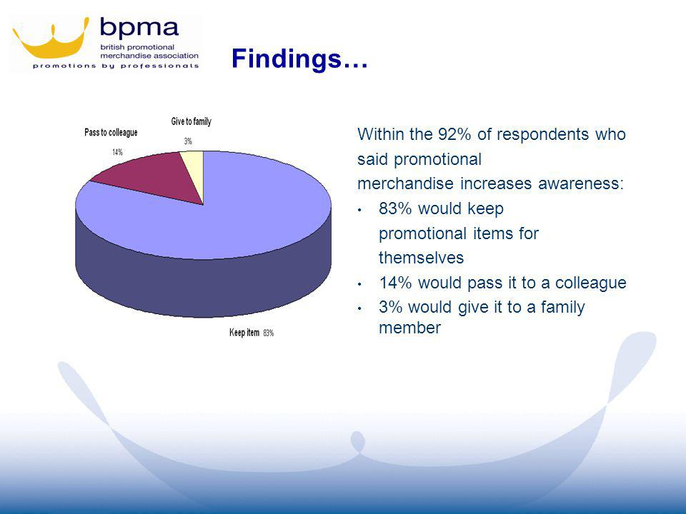 Findings… Within the 92% of respondents who said promotional merchandise increases awareness: 83% would keep promotional items for themselves 14% would pass it to a colleague 3% would give it to a family member
