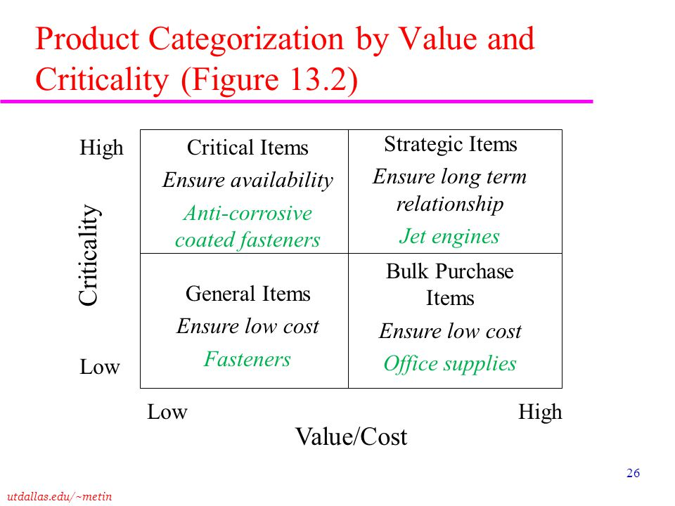 utdallas.edu/~metin 26 Product Categorization by Value and Criticality (Figure 13.2) Critical Items Ensure availability Anti-corrosive coated fastener