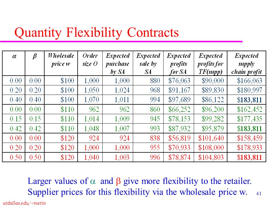 utdallas.edu/~metin 41 Quantity Flexibility Contracts Larger values of and give more flexibility to the retailer. Supplier prices for this flexibility