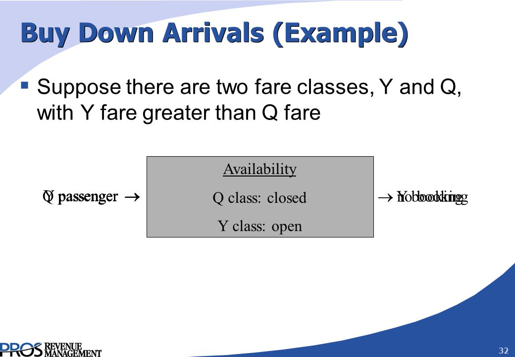 32 Buy Down Arrivals (Example) Suppose there are two fare classes, Y and Q, with Y fare greater than Q fare Q passenger no booking Availability Q class: closed Y class: open Y passenger Y booking