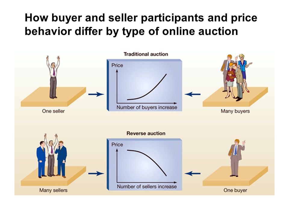 How buyer and seller participants and price behavior differ by type of online auction