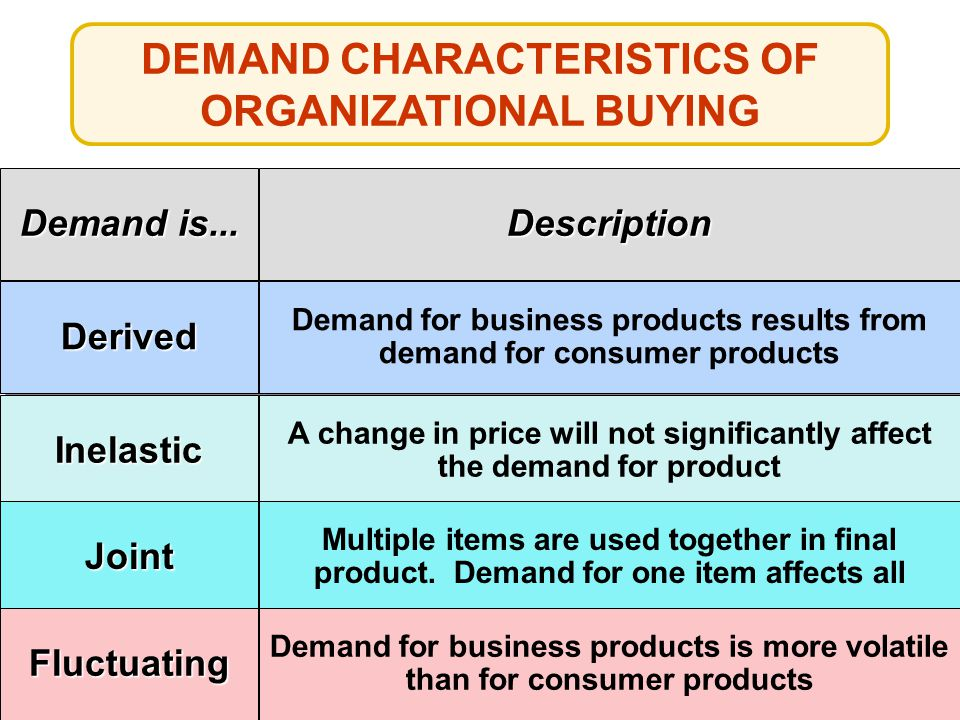 DEMAND CHARACTERISTICS OF ORGANIZATIONAL BUYING Demand is...
