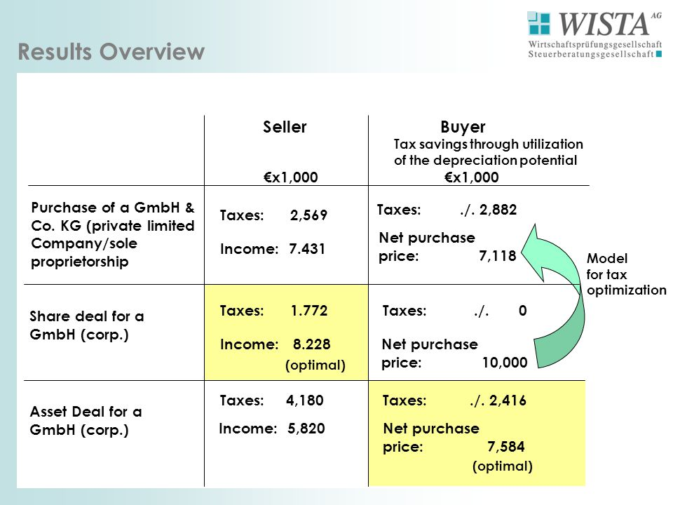 Results Overview Seller x1,000 Buyer Tax savings through utilization of the depreciation potential x1,000 Purchase of a GmbH & Co. KG (private limited