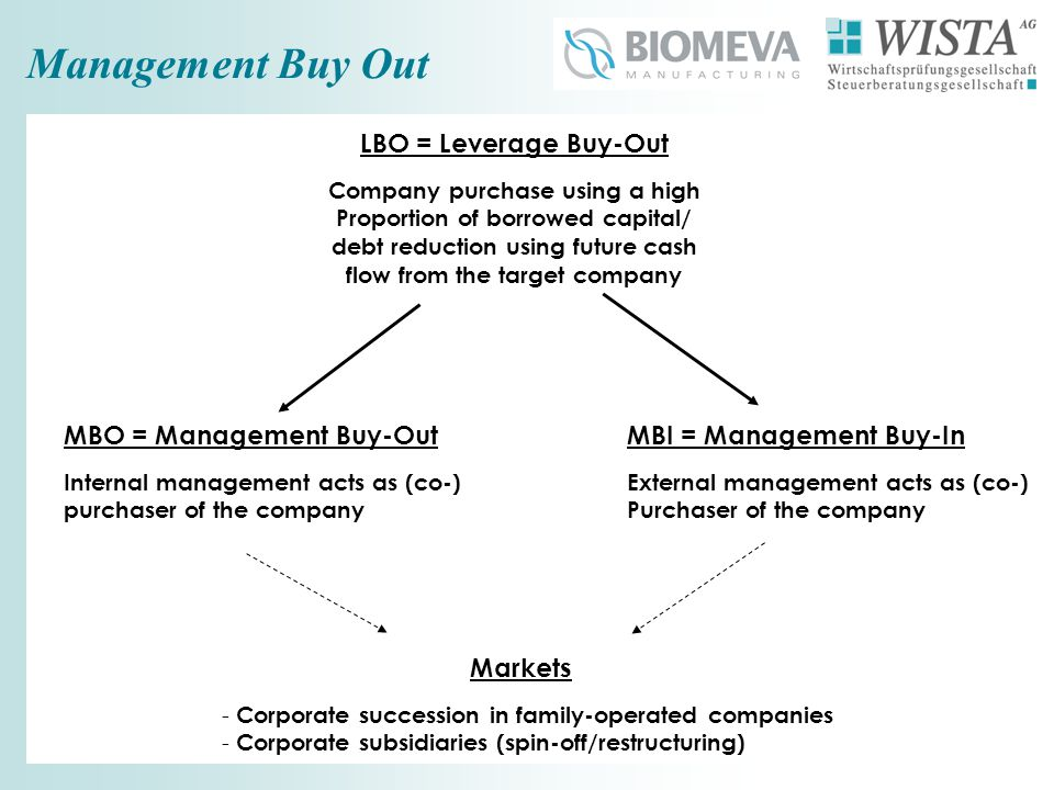 Management Buy Out LBO = Leverage Buy-Out Company purchase using a high Proportion of borrowed capital/ debt reduction using future cash flow from the target company MBO = Management Buy-Out Internal management acts as (co-) purchaser of the company MBI = Management Buy-In External management acts as (co-) Purchaser of the company Markets - Corporate succession in family-operated companies - Corporate subsidiaries (spin-off/restructuring)