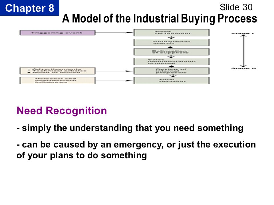 Chapter 8 Slide 30 A Model of the Industrial Buying Process Need Recognition - simply the understanding that you need something - can be caused by an