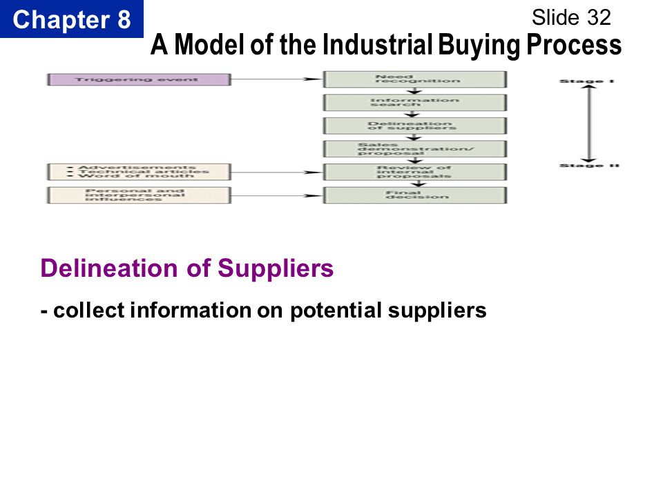 Chapter 8 Slide 32 A Model of the Industrial Buying Process Delineation of Suppliers - collect information on potential suppliers