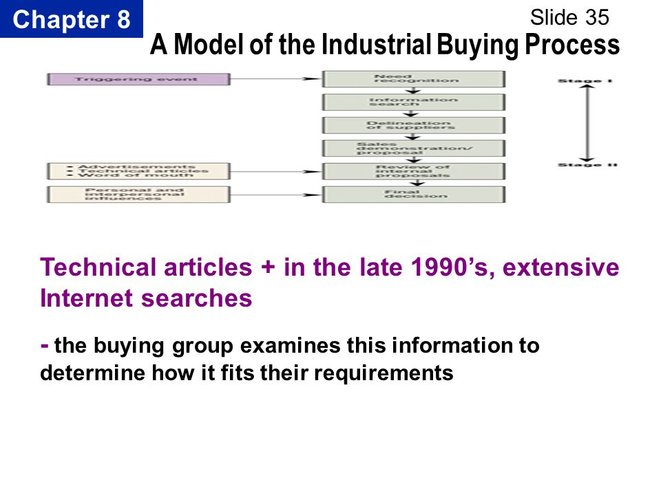 Chapter 8 Slide 35 A Model of the Industrial Buying Process Technical articles + in the late 1990s, extensive Internet searches - the buying group exa