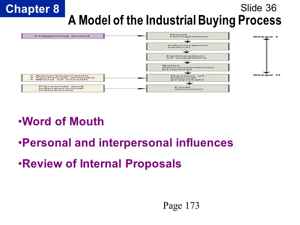 Chapter 8 Slide 36 A Model of the Industrial Buying Process Word of Mouth Personal and interpersonal influences Review of Internal Proposals Page 173
