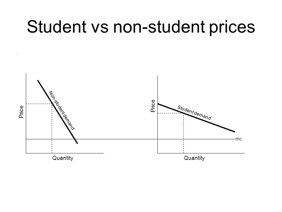 Student vs non-student prices. Quantity Price mc Non-student demand Student demand