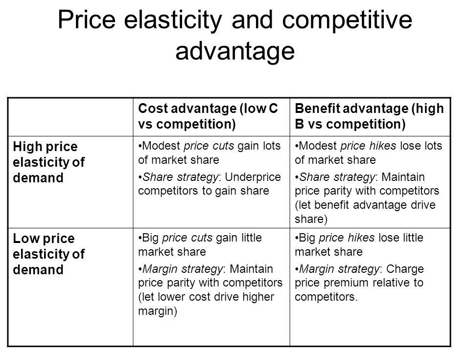 Price elasticity and competitive advantage Cost advantage (low C vs competition) Benefit advantage (high B vs competition) High price elasticity of de