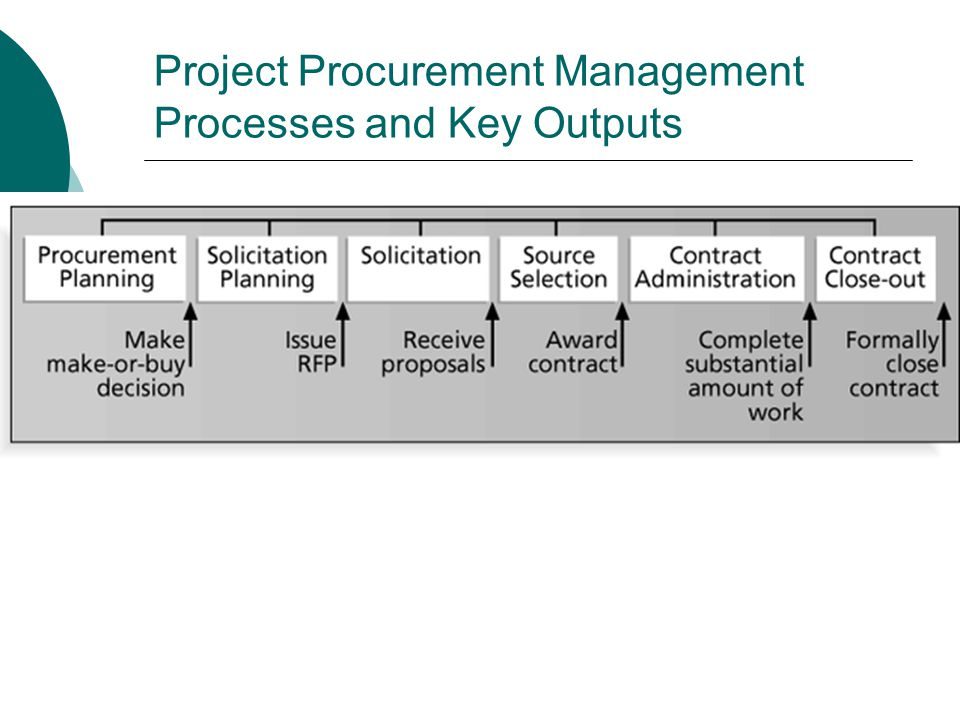 Procurement Planning Procurement planning involves identifying which project needs can be best met by using products or services outside the organization.