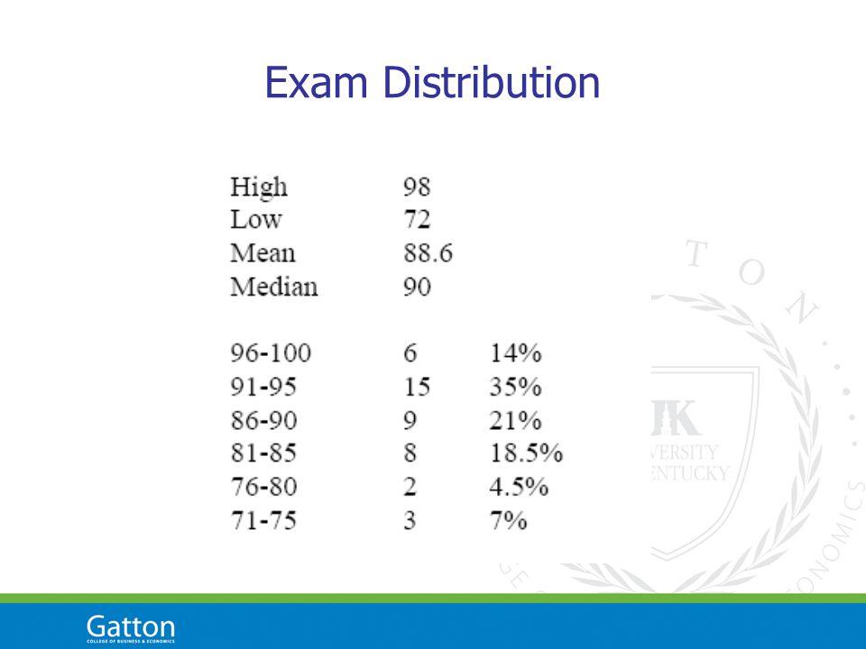 Exam Distribution