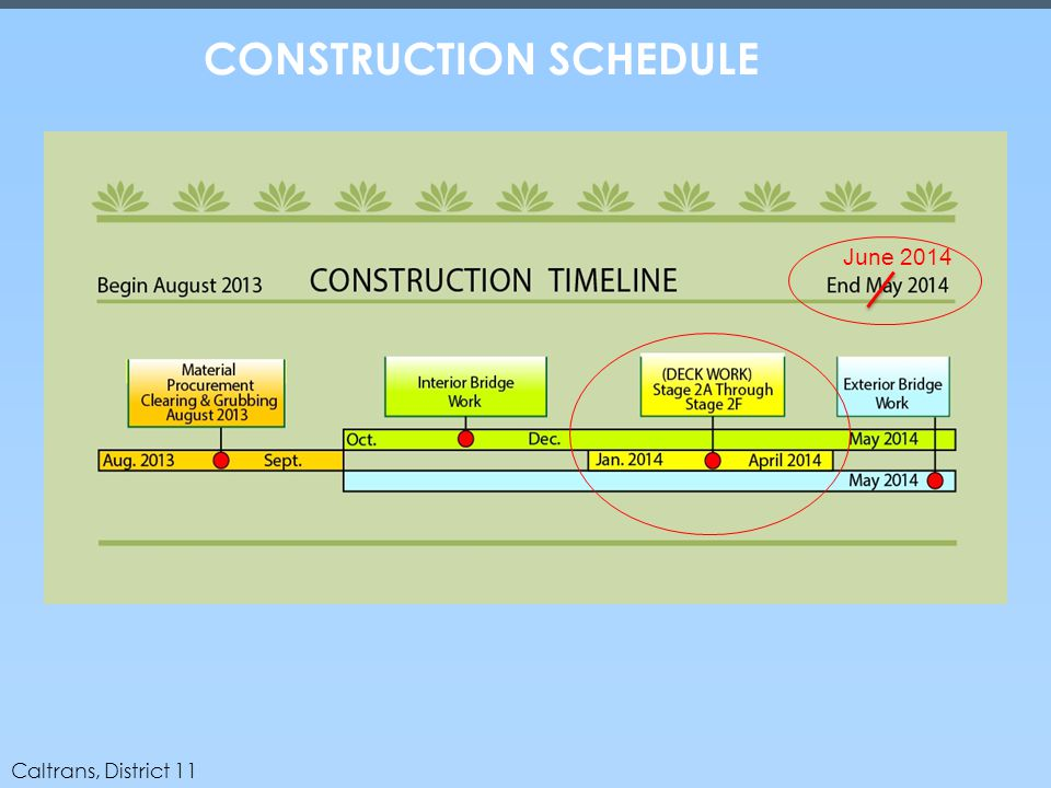 Caltrans, District 11 CONSTRUCTION SCHEDULE June 2014