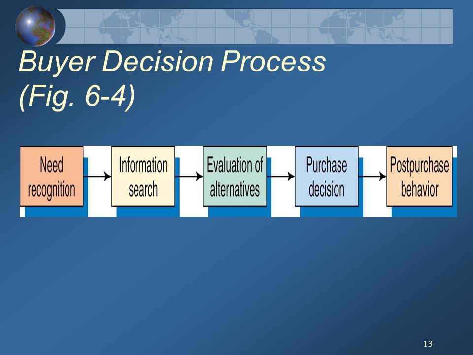 13 Buyer Decision Process (Fig. 6-4)