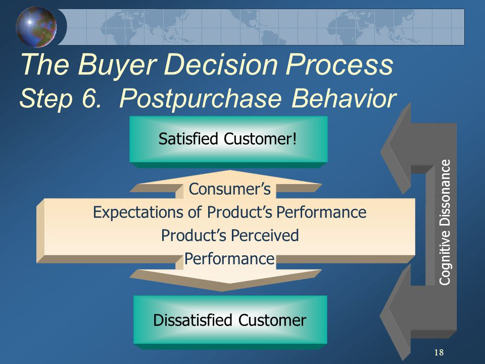 18 Consumers Expectations of Products Performance Products Perceived Performance Dissatisfied Customer Satisfied Customer! The Buyer Decision Process