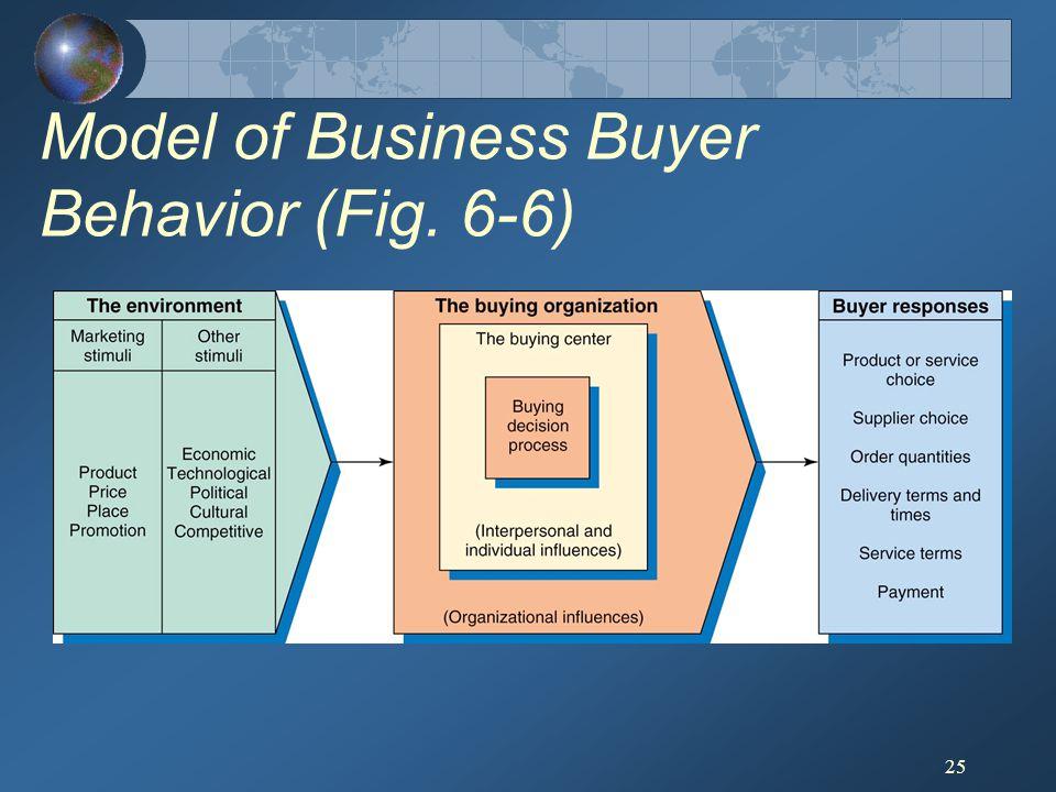 25 Model of Business Buyer Behavior (Fig. 6-6)