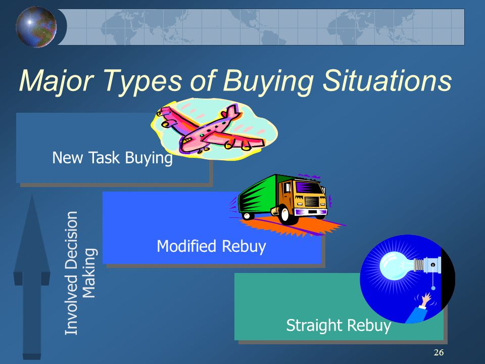 26 New Task Buying Involved Decision Making Modified Rebuy Major Types of Buying Situations Straight Rebuy
