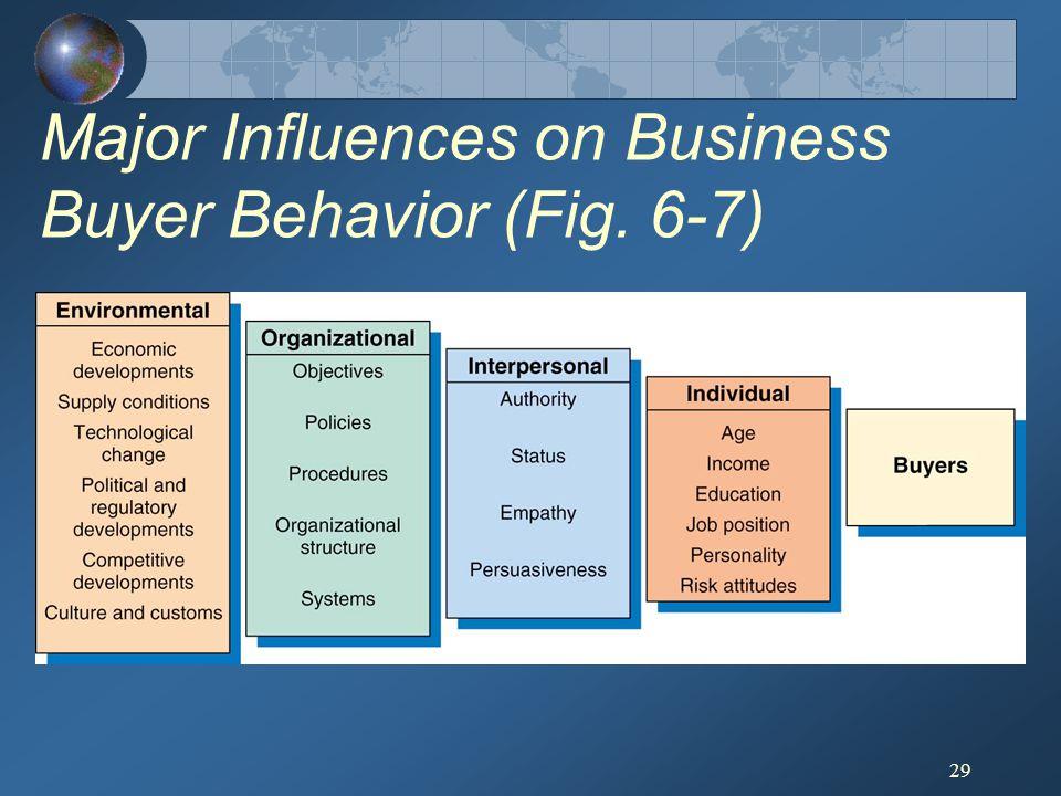 29 Major Influences on Business Buyer Behavior (Fig. 6-7)