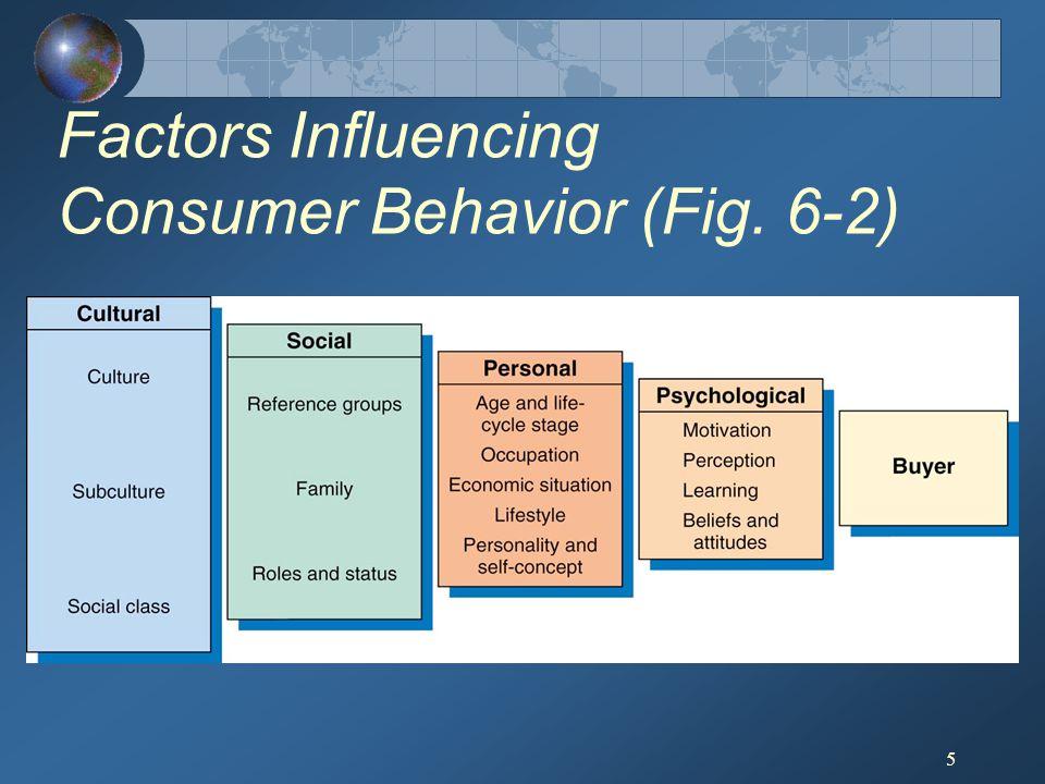 5 Factors Influencing Consumer Behavior (Fig. 6-2)
