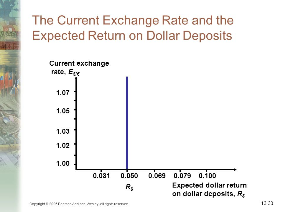 Copyright © 2006 Pearson Addison-Wesley. All rights reserved. 13-33 The Current Exchange Rate and the Expected Return on Dollar Deposits Expected doll