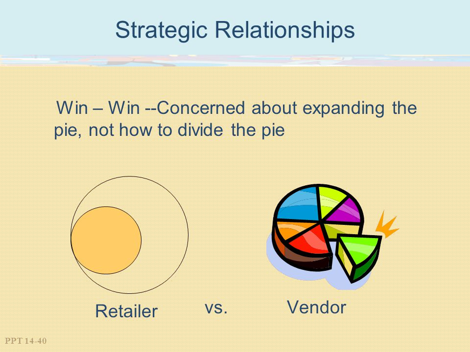 PPT 14-40 Strategic Relationships Win – Win --Concerned about expanding the pie, not how to divide the pie vs. Retailer Vendor