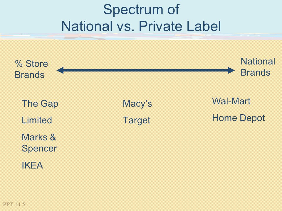 PPT 14-5 Spectrum of National vs. Private Label The Gap Limited Marks & Spencer IKEA Wal-Mart Home Depot % Store Brands National Brands Macys Target