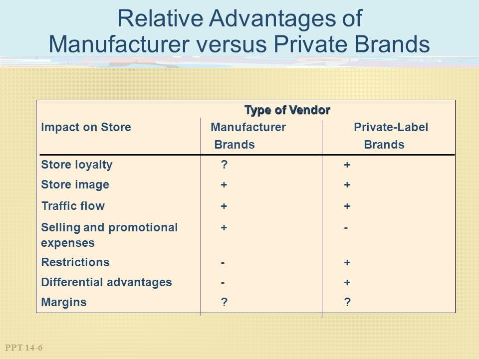PPT 14-6 Relative Advantages of Manufacturer versus Private Brands Type of Vendor Impact on Store Manufacturer Private-Label Brands Store loyalty? + S