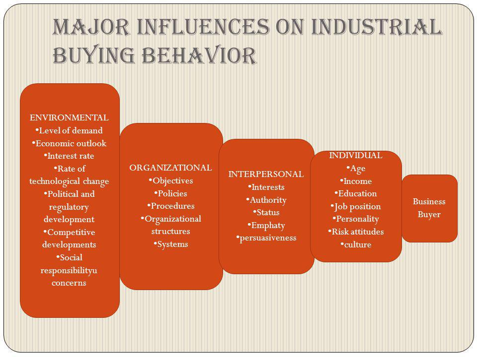 Major influences on industrial buying behavior ENVIRONMENTAL Level of demand Economic outlook Interest rate Rate of technological change Political and