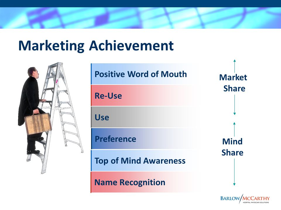 Marketing Achievement Market Share Mind Share Preference Use Re-UsePositive Word of MouthTop of Mind Awareness Name Recognition