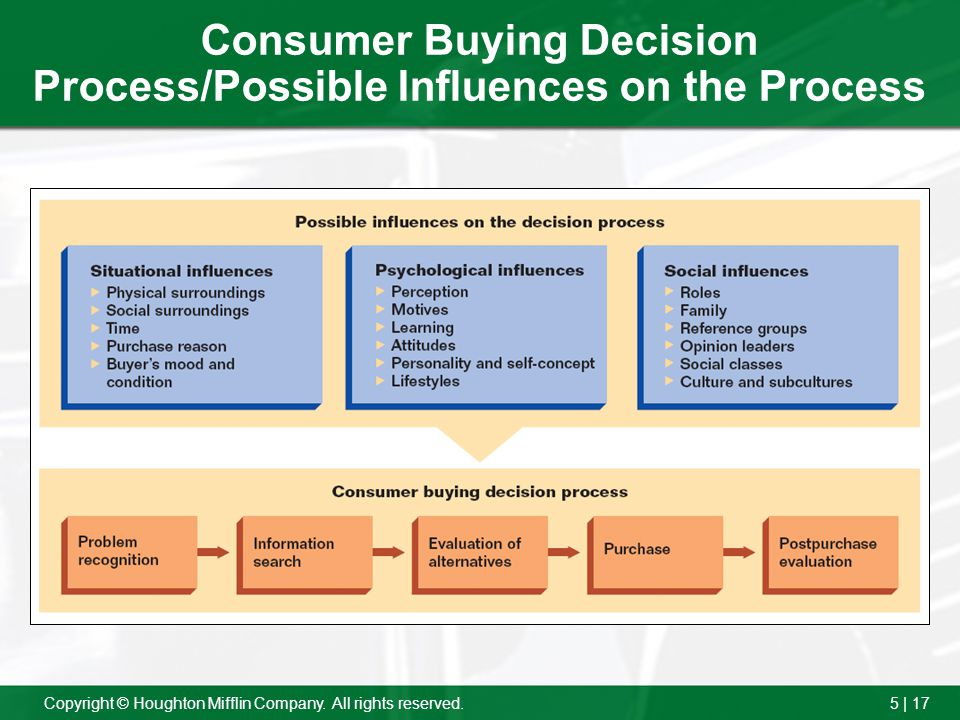 5 | 17Copyright © Houghton Mifflin Company. All rights reserved. Consumer Buying Decision Process/Possible Influences on the Process