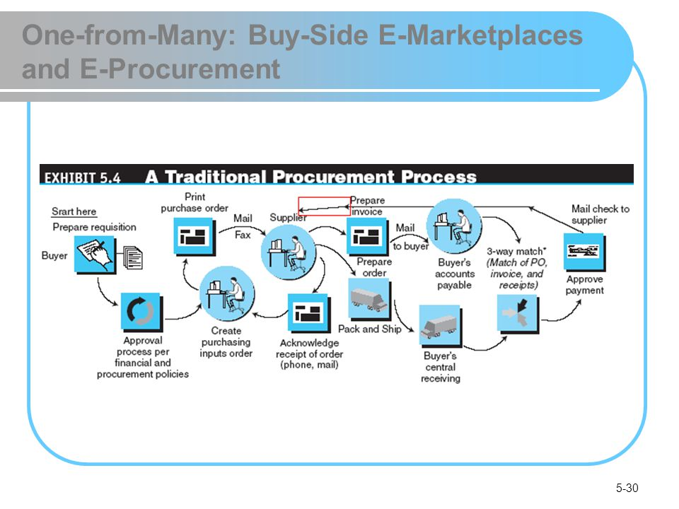 5-30 One-from-Many: Buy-Side E-Marketplaces and E-Procurement