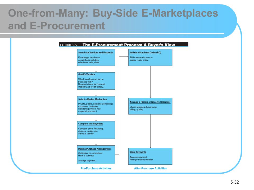5-32 One-from-Many: Buy-Side E-Marketplaces and E-Procurement