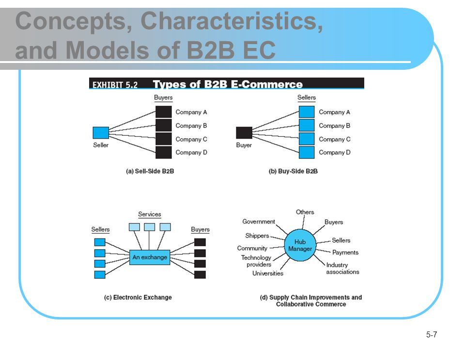 5-8 Concepts, Characteristics, and Models of B2B EC The Basic Types of B2B E-Marketplaces and Services One-to-many and many-to-one: private e- marketplaces company-centric EC E-commerce that focuses on a single companys buying needs (many-to-one, or buy-side) or selling needs (one-to- many, or sell-side) private e-marketplaces Markets in which the individual sell-side or buy-side company has complete control over participation in the selling or buying transaction