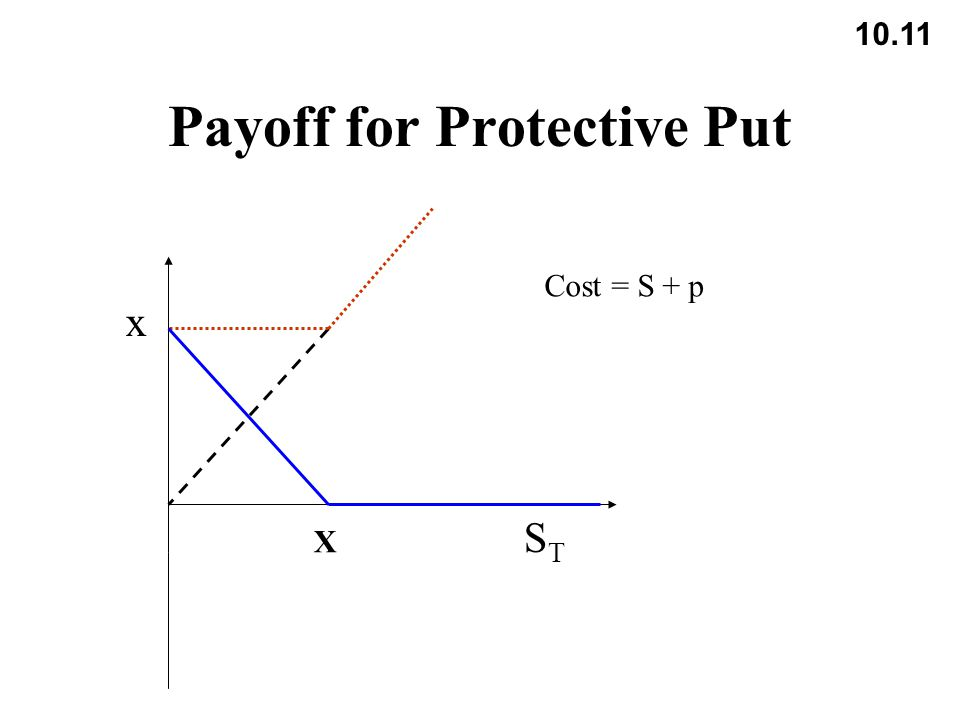 10.11 Payoff for Protective Put X x STST Cost = S + p