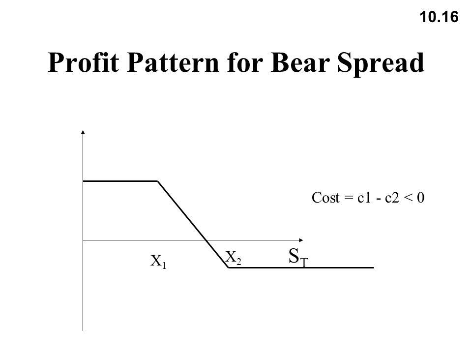 10.16 Profit Pattern for Bear Spread STST X1X1 Cost = c1 - c2 < 0 X2X2