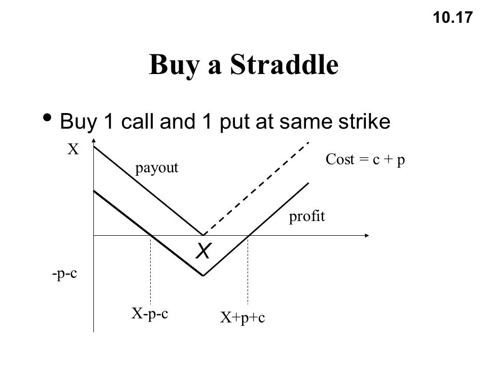 10.17 Buy a Straddle Buy 1 call and 1 put at same strike X Cost = c + p X -p-c X-p-c X+p+c profit payout