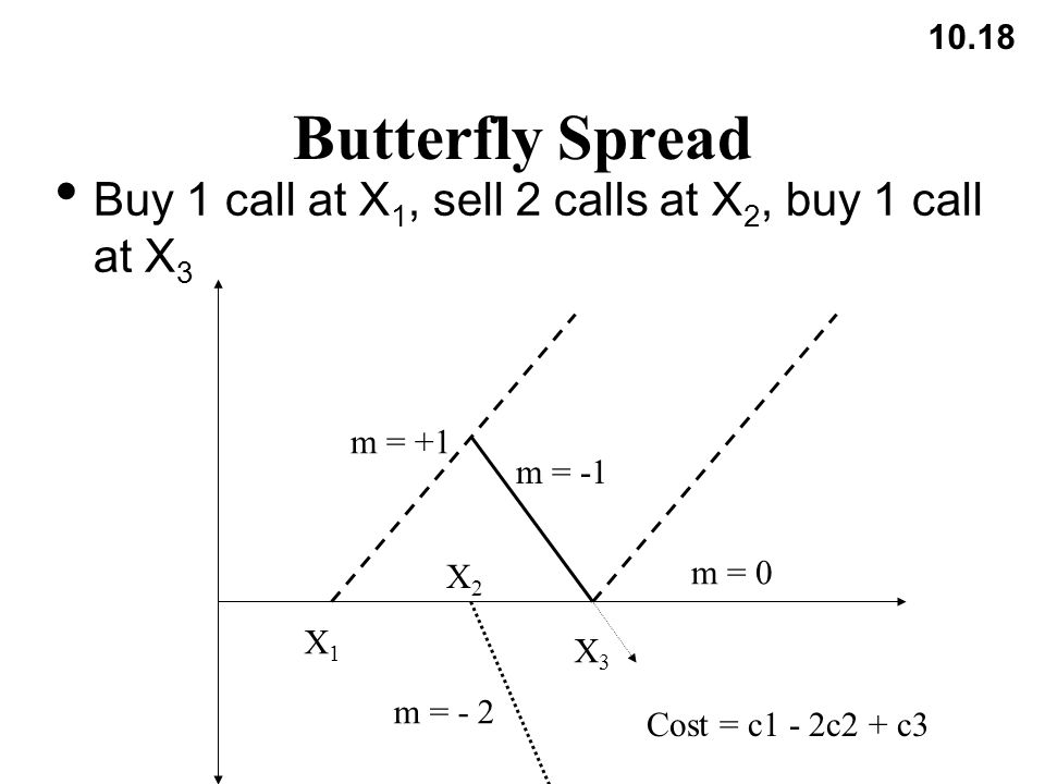 10.18 Butterfly Spread Buy 1 call at X 1, sell 2 calls at X 2, buy 1 call at X 3 m = +1 m = - 2 m = -1 Cost = c1 - 2c2 + c3 X1X1 X2X2 X3X3 m = 0