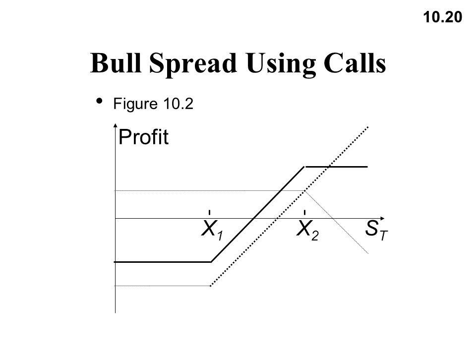 10.20 Bull Spread Using Calls Figure 10.2 X1X1 X2X2 Profit STST