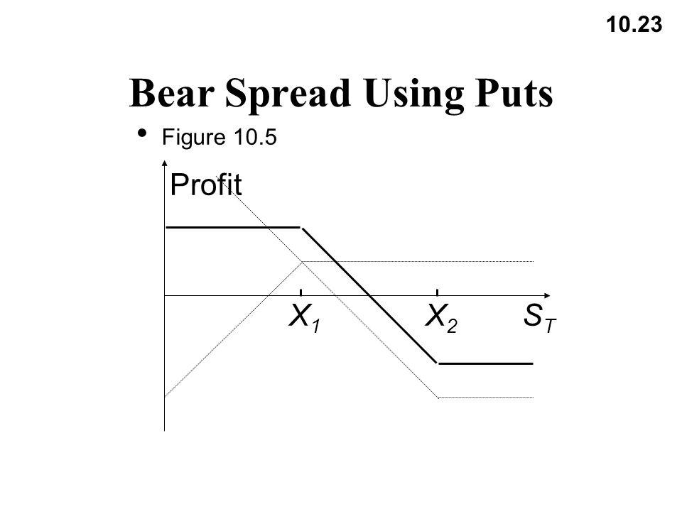 10.23 Bear Spread Using Puts Figure 10.5 X1X1 X2X2 Profit STST