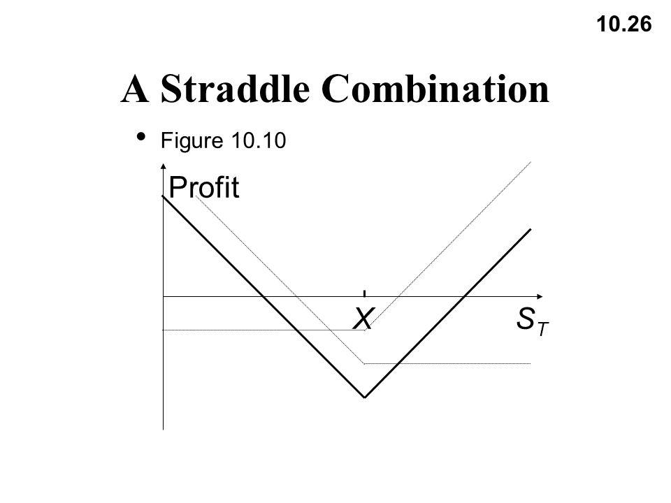 10.26 A Straddle Combination Figure 10.10 Profit STST X