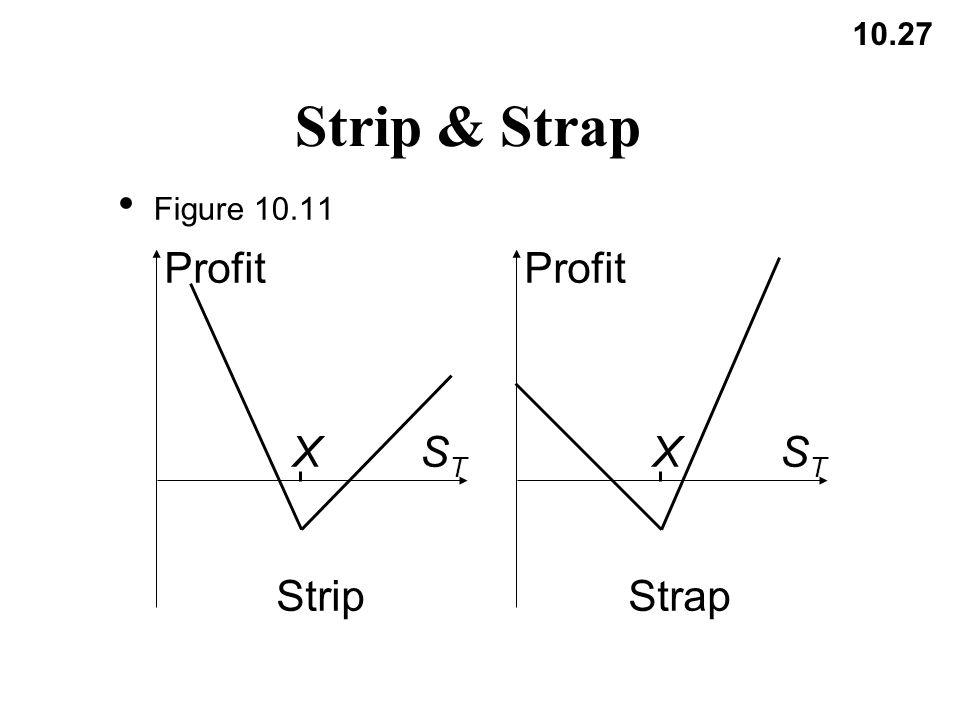 10.27 Strip & Strap Figure 10.11 Profit XSTST XSTST StripStrap